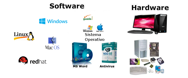 Harwareandsoftware